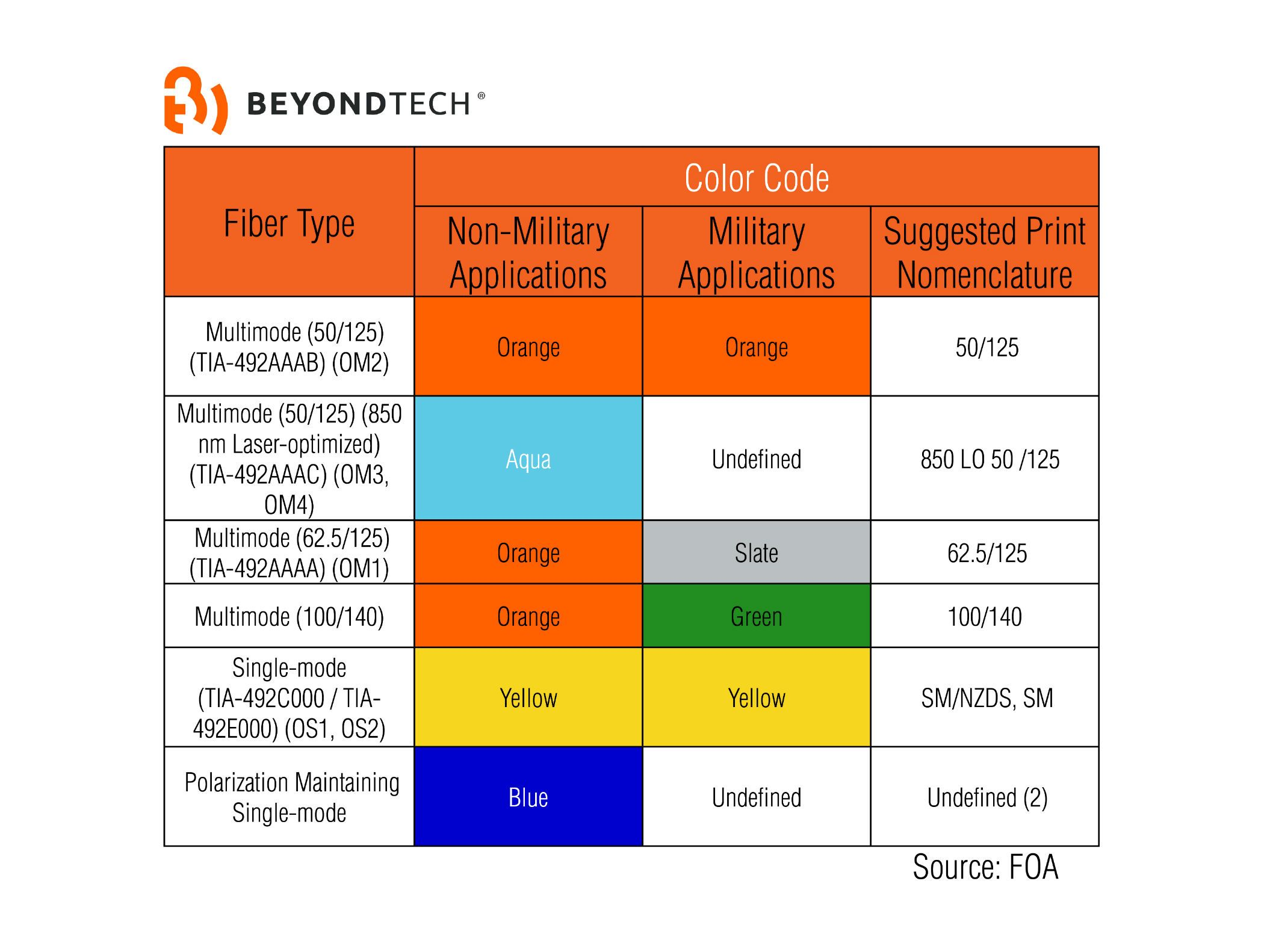 Color Code Beyondtech Fiber Optics 2 Peakoptical A S